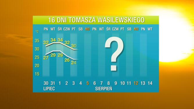 Prognoza pogody na 16 dni: <br />apogeum upałów dopiero przed nami
