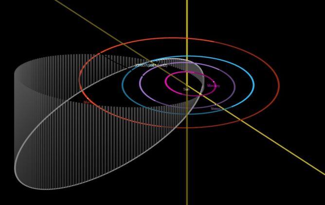 Białą elipsą oznaczona jest orbita asteroidy 2001 FO32 (źródło: NASA/JPL-Caltech)